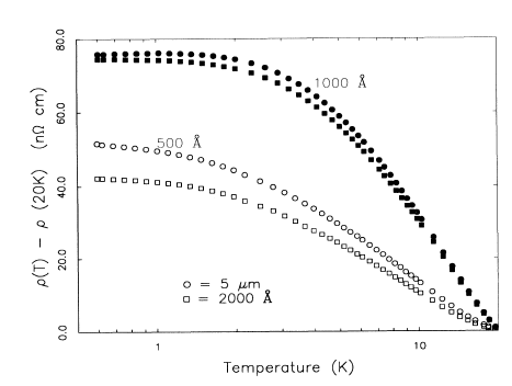 Resistivity plot for two different thicknesses of 3000ppm nominal samples