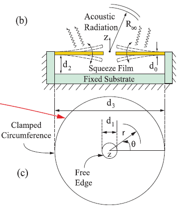 Depiction of squeeze-film damping and acoustic radiation loss regions, respectively, corresponding to fundamental mode of vibration